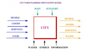 City Planning Input-Output Model